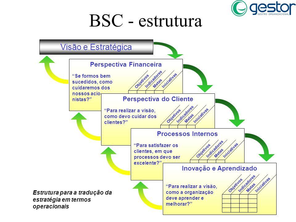 BSC - estrutura Se formos bem sucedidos, como cuidaremos dos nossos acio- nistas? Objetivos Indicadores Metas Iniciativas Perspectiva Financeira Para