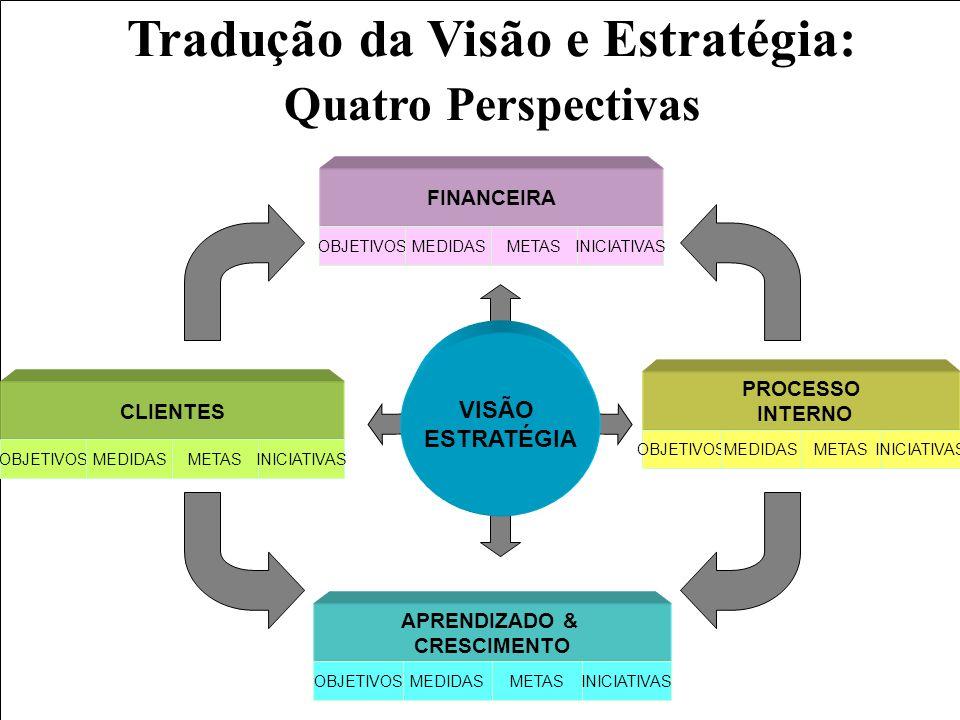 Tradução da Visão e Estratégia: Quatro Perspectivas FINANCEIRA OBJETIVOSMEDIDASMETASINICIATIVAS PROCESSO INTERNO OBJETIVOSMEDIDASMETASINICIATIVAS APRE