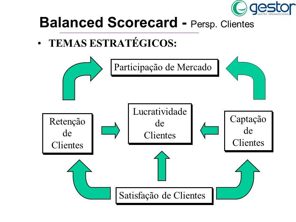 TEMAS ESTRATÉGICOS: Balanced Scorecard - Persp. Clientes Lucratividade de Clientes Satisfação de Clientes Captação de Clientes Retenção de Clientes Pa