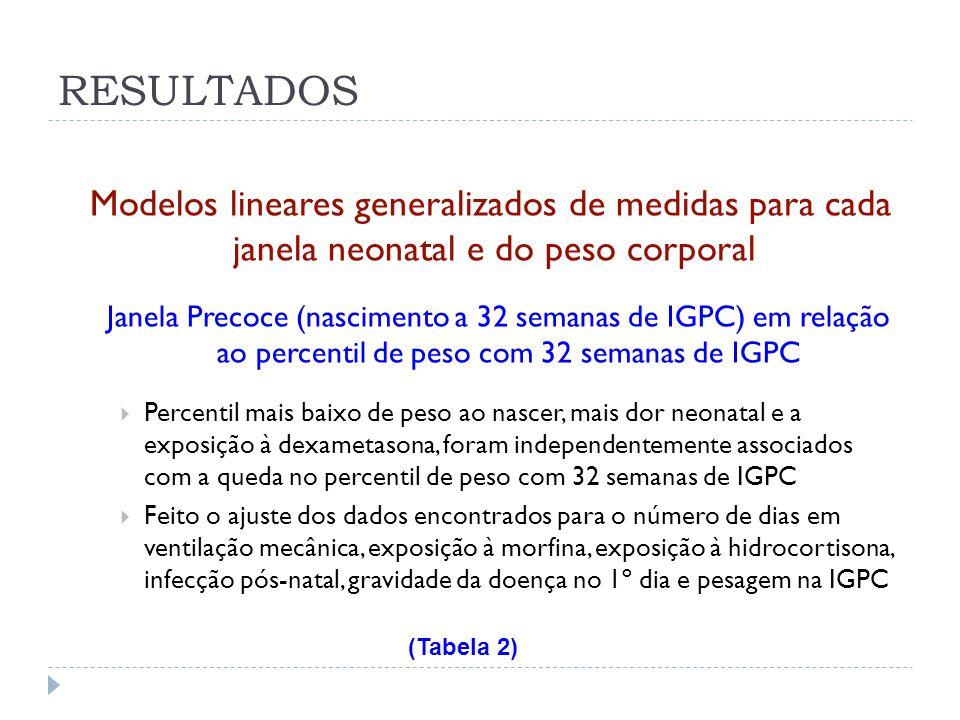 Modelos lineares generalizados de medidas para cada janela neonatal e do peso corporal Janela Precoce (nascimento a 32 semanas de IGPC) em relação ao