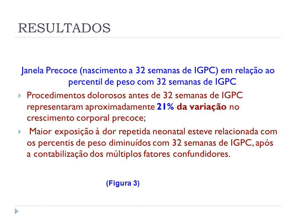 Janela Precoce (nascimento a 32 semanas de IGPC) em relação ao percentil de peso com 32 semanas de IGPC Procedimentos dolorosos antes de 32 semanas de