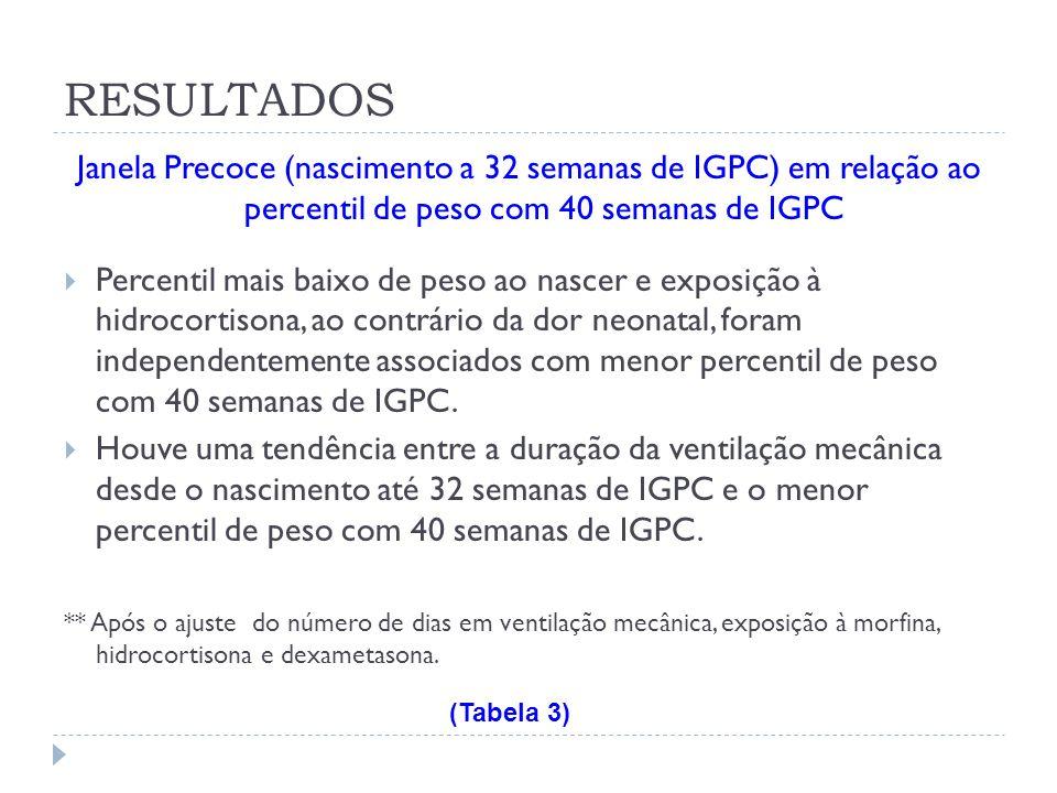 Janela Precoce (nascimento a 32 semanas de IGPC) em relação ao percentil de peso com 40 semanas de IGPC Percentil mais baixo de peso ao nascer e expos