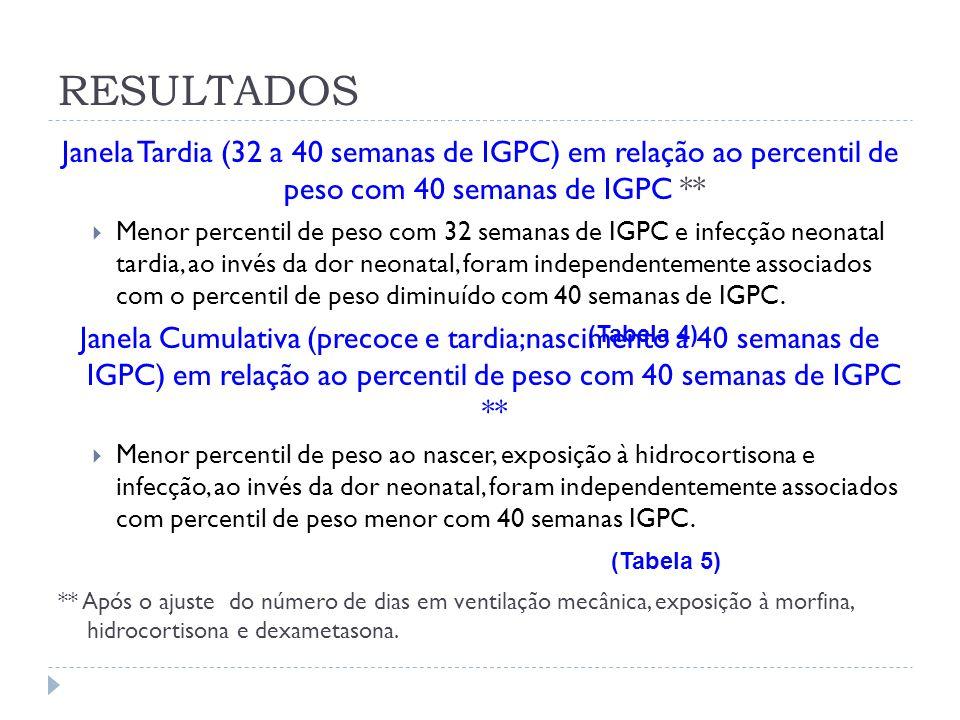 Janela Tardia (32 a 40 semanas de IGPC) em relação ao percentil de peso com 40 semanas de IGPC ** Menor percentil de peso com 32 semanas de IGPC e inf