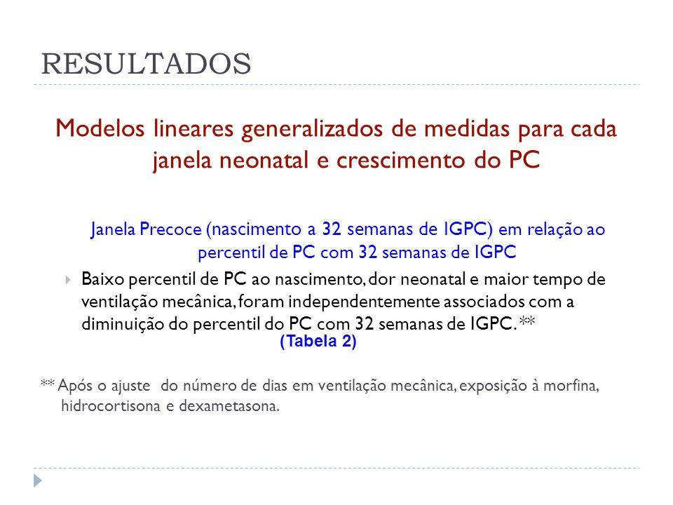 Modelos lineares generalizados de medidas para cada janela neonatal e crescimento do PC Janela Precoce (nascimento a 32 semanas de IGPC) em relação ao