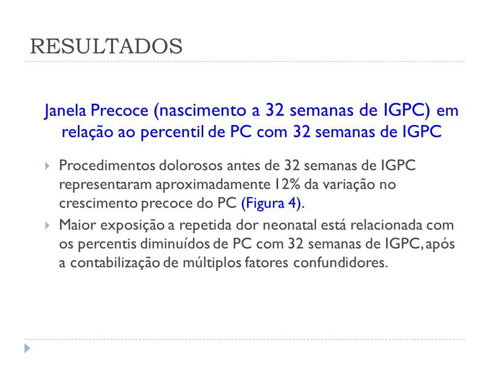 Janela Precoce (nascimento a 32 semanas de IGPC) em relação ao percentil de PC com 32 semanas de IGPC Procedimentos dolorosos antes de 32 semanas de I
