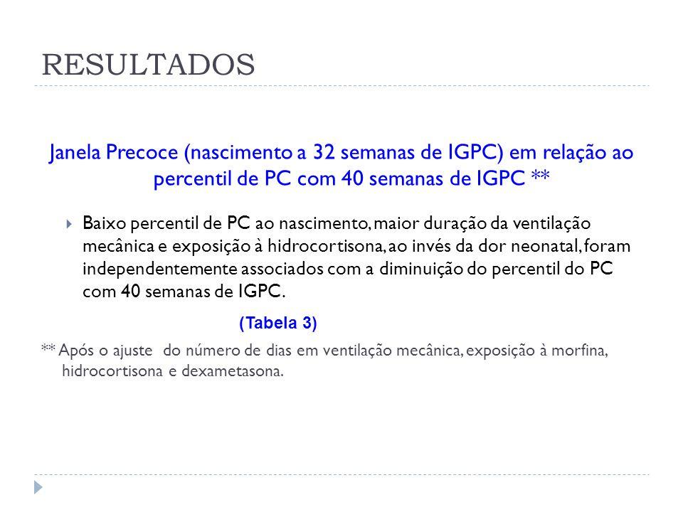 Janela Precoce (nascimento a 32 semanas de IGPC) em relação ao percentil de PC com 40 semanas de IGPC ** Baixo percentil de PC ao nascimento, maior du