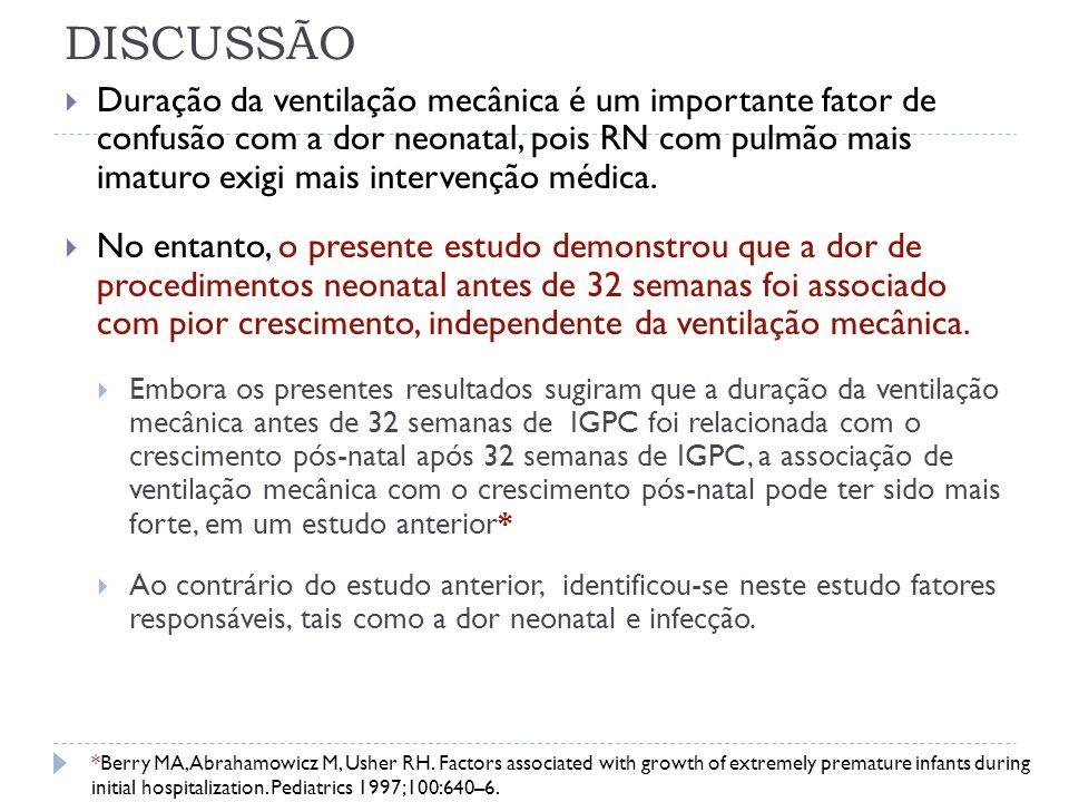 DISCUSSÃO Duração da ventilação mecânica é um importante fator de confusão com a dor neonatal, pois RN com pulmão mais imaturo exigi mais intervenção