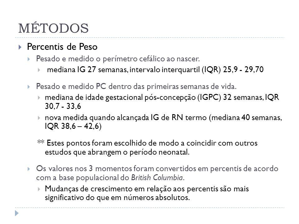 Percentis de Peso Pesado e medido o perímetro cefálico ao nascer. mediana IG 27 semanas, intervalo interquartil (IQR) 25,9 - 29,70 Pesado e medido PC