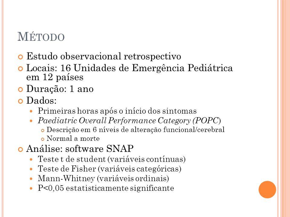 M ÉTODO Estudo observacional retrospectivo Locais: 16 Unidades de Emergência Pediátrica em 12 países Duração: 1 ano Dados: Primeiras horas após o início dos sintomas Paediatric Overall Performance Category (POPC ) Descrição em 6 níveis de alteração funcional/cerebral Normal a morte Análise: software SNAP Teste t de student (variáveis contínuas) Teste de Fisher (variáveis categóricas) Mann-Whitney (variáveis ordinais) P<0,05 estatisticamente significante