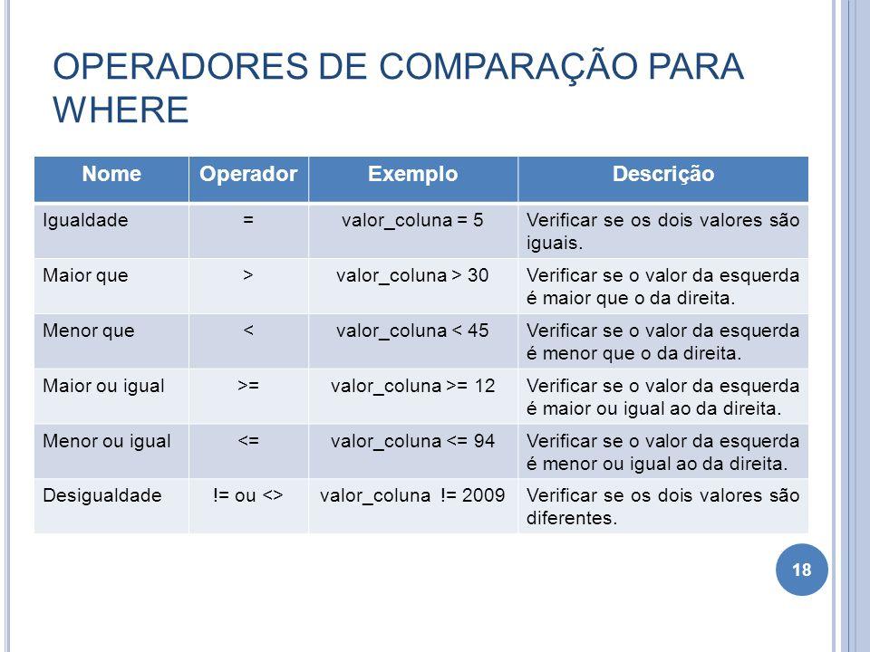 OPERADORES DE COMPARAÇÃO PARA WHERE 18 NomeOperadorExemploDescrição Igualdade=valor_coluna = 5Verificar se os dois valores são iguais. Maior que>valor