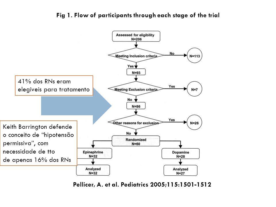 Pellicer, A.et al. Pediatrics 2005;115:1501-1512 Fig 1.