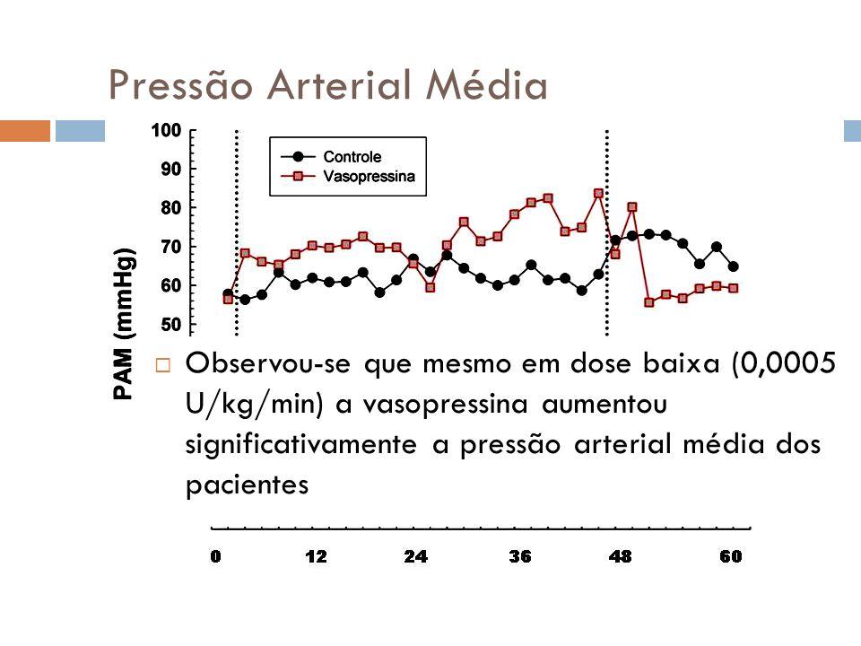 Pressão Arterial Média Observou-se que mesmo em dose baixa (0,0005 U/kg/min) a vasopressina aumentou significativamente a pressão arterial média dos pacientes