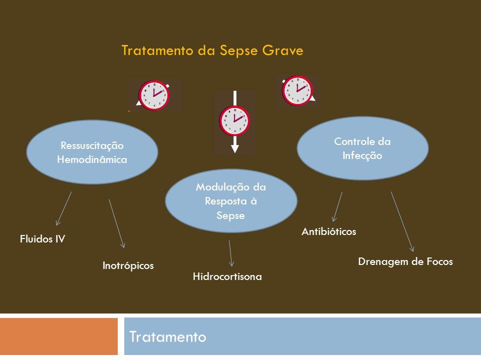 Tratamento Tratamento da Sepse Grave Ressuscitação Hemodinâmica Modulação da Resposta à Sepse Controle da Infecção Fluidos IV Inotrópicos Hidrocortisona Antibióticos Drenagem de Focos