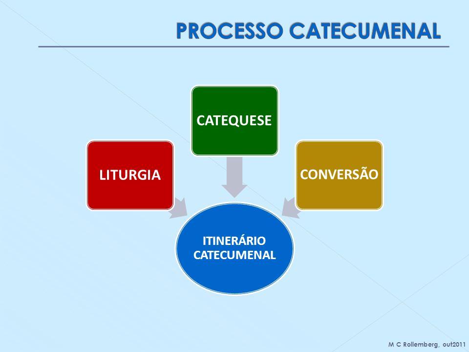 ITINERÁRIO CATECUMENAL LITURGIACATEQUESE CONVERSÃO