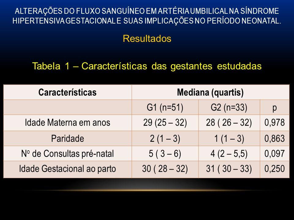 ALTERAÇÕES DO FLUXO SANGUÍNEO EM ARTÉRIA UMBILICAL NA SÍNDROME HIPERTENSIVA GESTACIONAL E SUAS IMPLICAÇÕES NO PERÍODO NEONATAL. Resultados Tabela 1 –