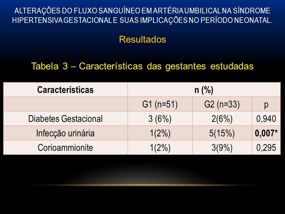 ALTERAÇÕES DO FLUXO SANGUÍNEO EM ARTÉRIA UMBILICAL NA SÍNDROME HIPERTENSIVA GESTACIONAL E SUAS IMPLICAÇÕES NO PERÍODO NEONATAL. Resultados Tabela 3 –