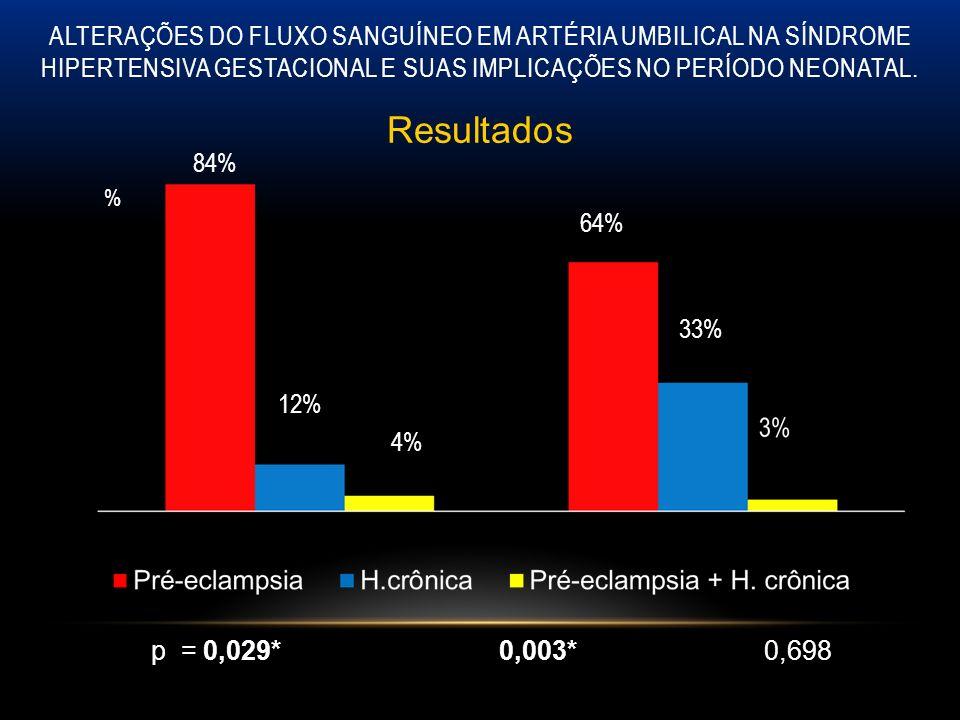 ALTERAÇÕES DO FLUXO SANGUÍNEO EM ARTÉRIA UMBILICAL NA SÍNDROME HIPERTENSIVA GESTACIONAL E SUAS IMPLICAÇÕES NO PERÍODO NEONATAL. Resultados % 64% 84% 1