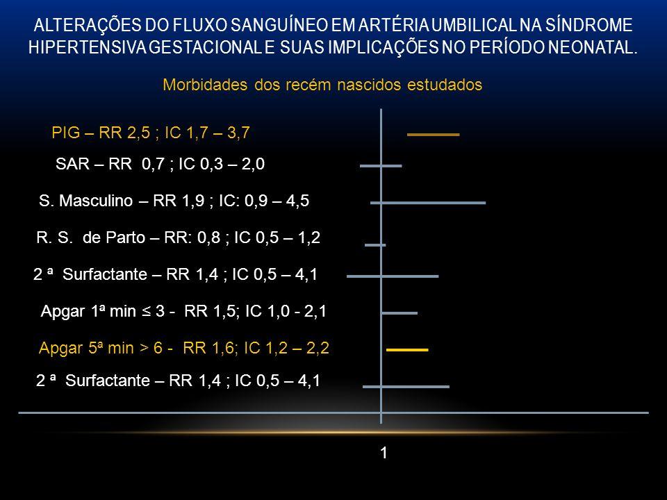 1 PIG – RR 2,5 ; IC 1,7 – 3,7 SAR – RR 0,7 ; IC 0,3 – 2,0 S. Masculino – RR 1,9 ; IC: 0,9 – 4,5 R. S. de Parto – RR: 0,8 ; IC 0,5 – 1,2 2 ª Surfactant