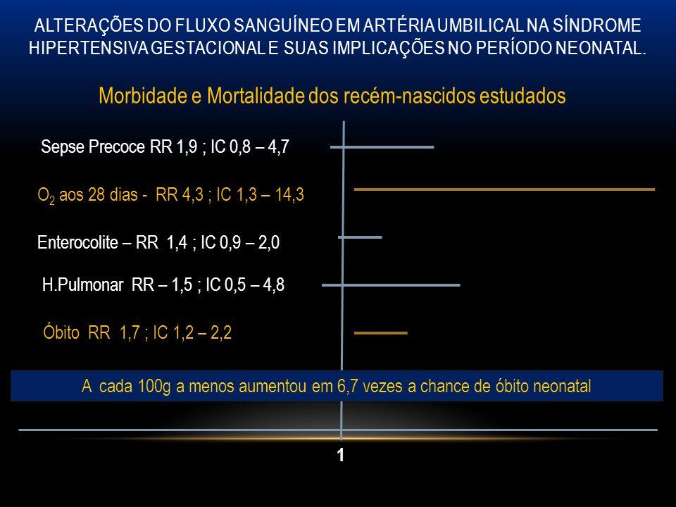 1 Sepse Precoce RR 1,9 ; IC 0,8 – 4,7 O 2 aos 28 dias - RR 4,3 ; IC 1,3 – 14,3 Enterocolite – RR 1,4 ; IC 0,9 – 2,0 H.Pulmonar RR – 1,5 ; IC 0,5 – 4,8 Óbito RR 1,7 ; IC 1,2 – 2,2 Morbidade e Mortalidade dos recém-nascidos estudados A cada 100g a menos aumentou em 6,7 vezes a chance de óbito neonatal