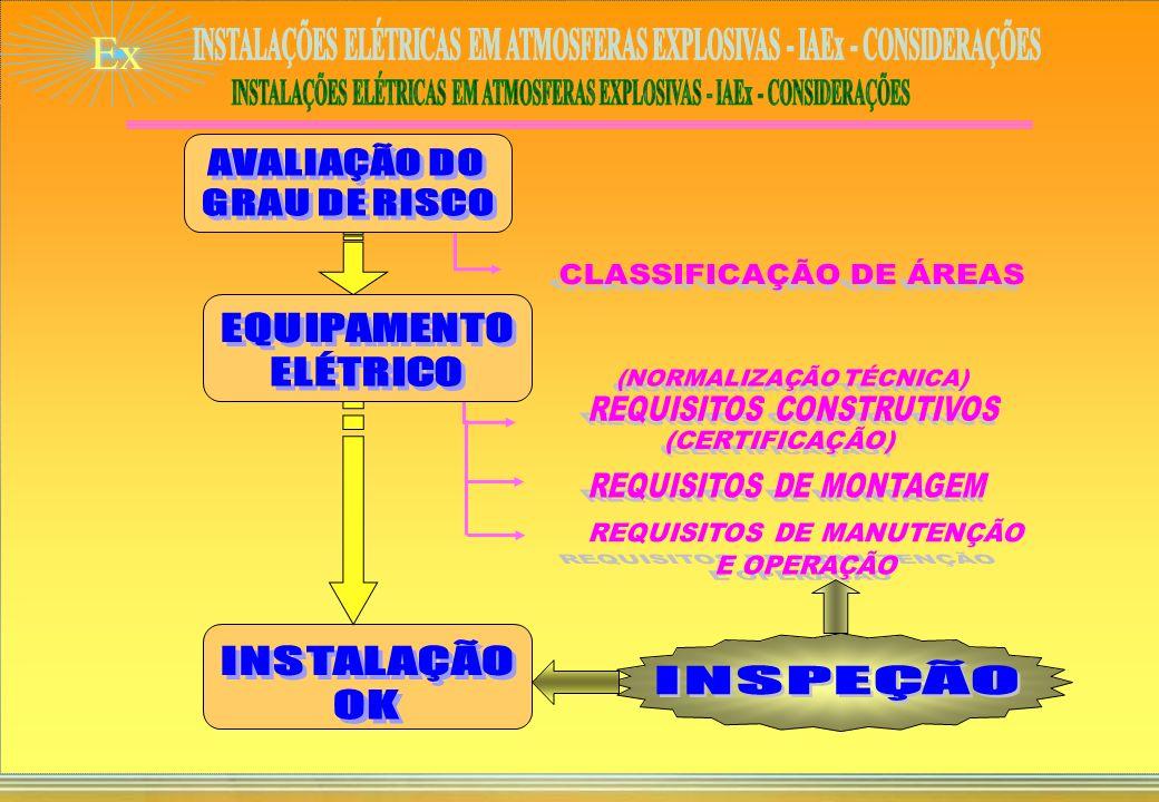 Ex INSTALAÇÕES ELÉTRICAS EM ATMOSFERAS EXPLOSIVAS – IAEx CONSIDERAÇÕES Dácio de Miranda Jordão Consultor sênior SMS Corporativo Rio de Janeiro - 05/04/2005