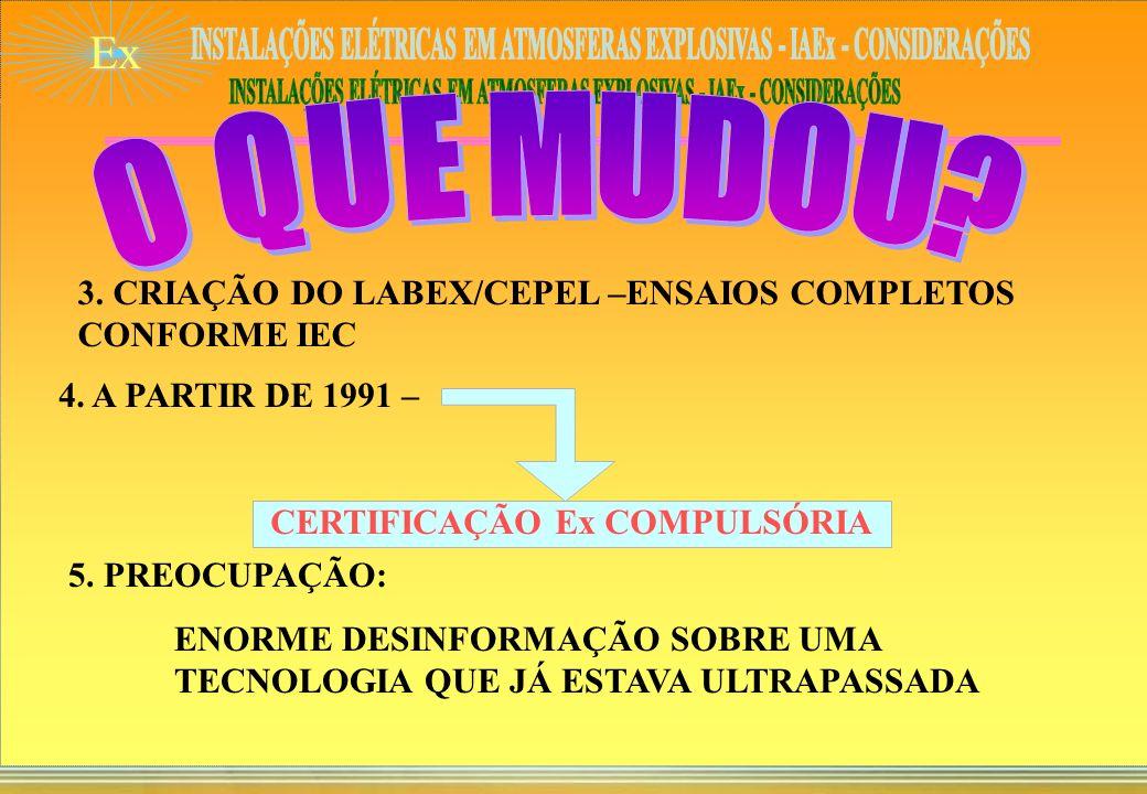 Ex 1. ANOS 80: BRASIL INICIA NORMAS BRASILEIRAS SOBRE IAEx COM BASE EM NORMAS INTERNACIONAIS – IEC (SC-31 DO COBEI) 2. SURPRESA: TUDO DIFERENTE DIFERE