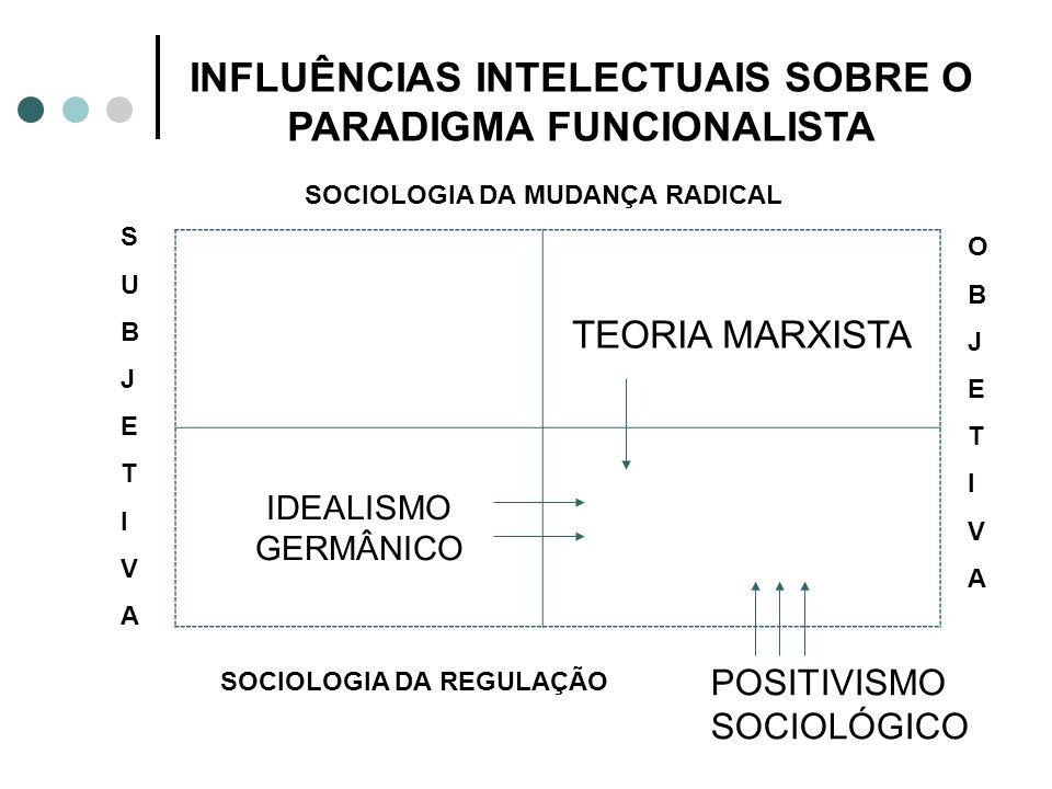 SOCIOLOGIA DA MUDANÇA RADICAL HUMANISTA RADICAL ESTRUTURALISTA RADICAL INTERPRETATIVA FUNCIONALISTA SUBJETIVASUBJETIVA OBJETIVOOBJETIVO SOCIOLOGIA DA