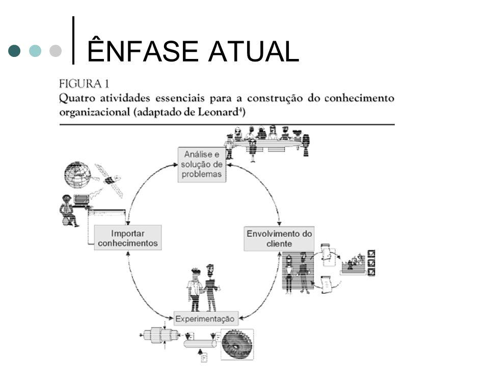 INFLUÊNCIAS ATUAIS Teoria da complexidade e teoria do caos Gestão do conhecimento e do capital intelectual Aprendizagem organizacional J C Zanelli