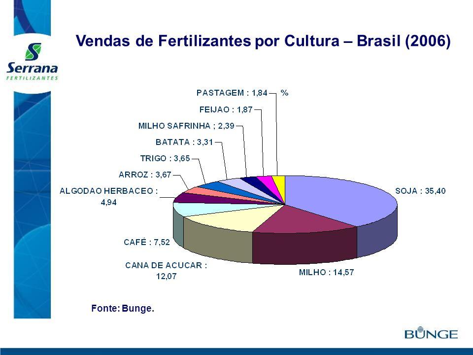 Vendas de Fertilizantes por Cultura – Brasil (2006) Fonte: Bunge.