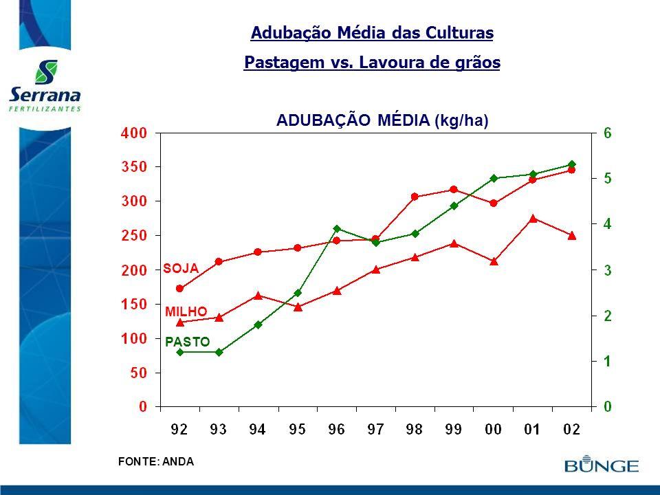 Adubação Média das Culturas Pastagem vs. Lavoura de grãos SOJA MILHO PASTO ADUBAÇÃO MÉDIA (kg/ha) FONTE: ANDA