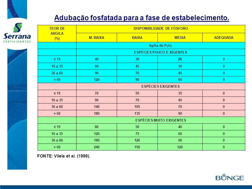 TEOR DE ARGILA (%) DISPONIBILIDADE DE FÓSFORO M. BAIXABAIXAMÉDIAADEQUADA kg/ha de P 2 O 5 ESPÉCIES POUCO E XIGENTES 154030200 16 a 356045300 36 a 6090