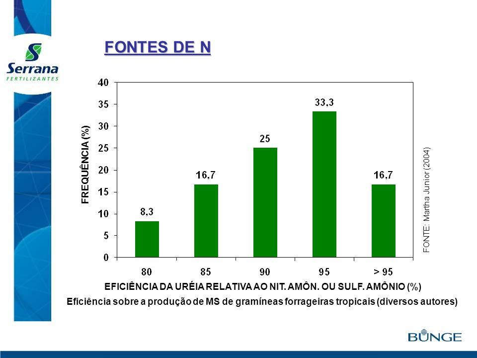 FREQUÊNCIA (%) EFICIÊNCIA DA URÉIA RELATIVA AO NIT. AMÔN. OU SULF. AMÔNIO (%) Eficiência sobre a produção de MS de gramíneas forrageiras tropicais (di