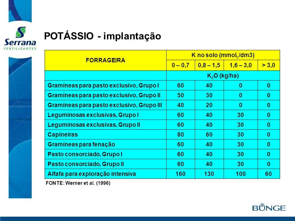 FORRAGEIRA K no solo (mmol c /dm3) 0 – 0,70,8 – 1,51,6 – 3,0> 3,0 K 2 O (kg/ha) Gramíneas para pasto exclusivo, Grupo I604000 Gramíneas para pasto exc