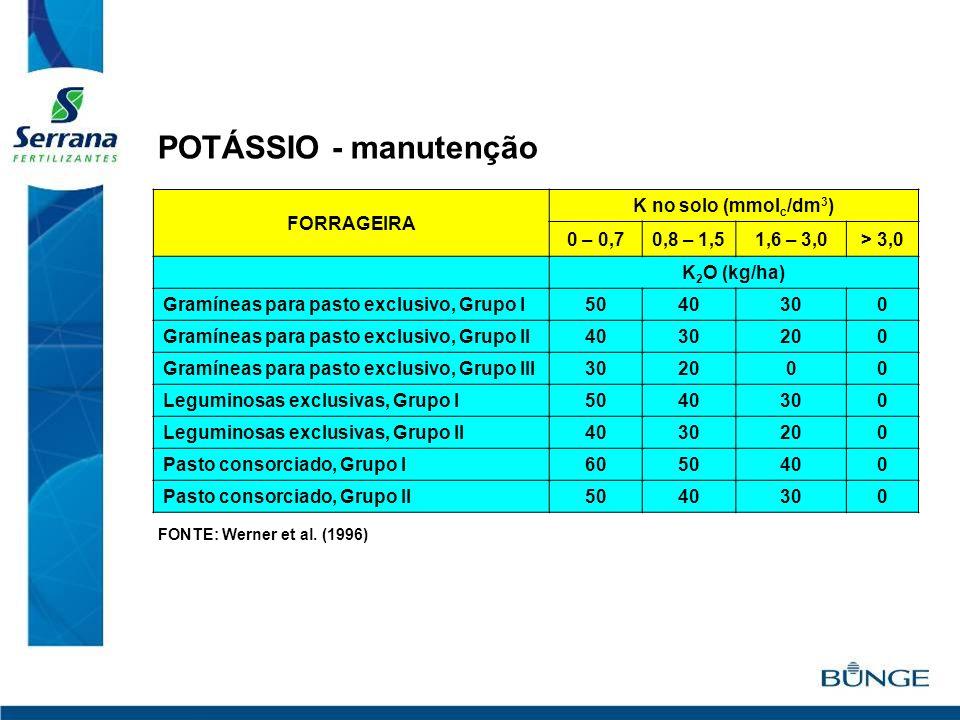 FORRAGEIRA K no solo (mmol c /dm 3 ) 0 – 0,70,8 – 1,51,6 – 3,0> 3,0 K 2 O (kg/ha) Gramíneas para pasto exclusivo, Grupo I5040300 Gramíneas para pasto