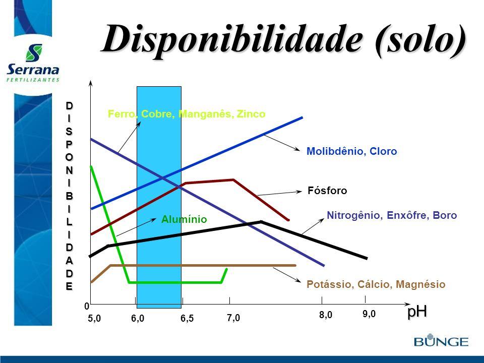 0 8,0 6,5 9,0 DISPONIBILIDADE 6,05,0 7,0 Ferro, Cobre, Manganês, Zinco Molibdênio, Cloro Fósforo Nitrogênio, Enxôfre, Boro Potássio, Cálcio, Magnésio