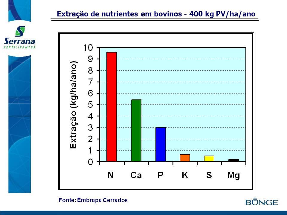 Extração de nutrientes em bovinos - 400 kg PV/ha/ano Fonte: Embrapa Cerrados