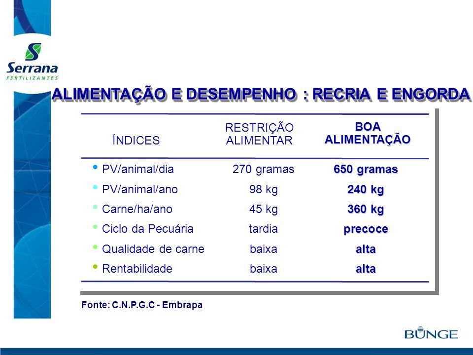 BOAALIMENTAÇÃO RESTRIÇÃO ALIMENTAR ÍNDICES ALIMENTAÇÃO E DESEMPENHO : RECRIA E ENGORDA 650 gramas 240 kg 360 kg precocealtaalta 270 gramas 98 kg 45 kg