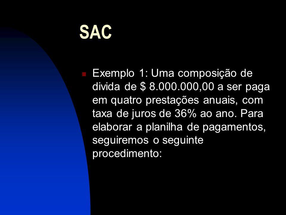 SAC Exemplo 1: Uma composição de divida de $ 8.000.000,00 a ser paga em quatro prestações anuais, com taxa de juros de 36% ao ano.