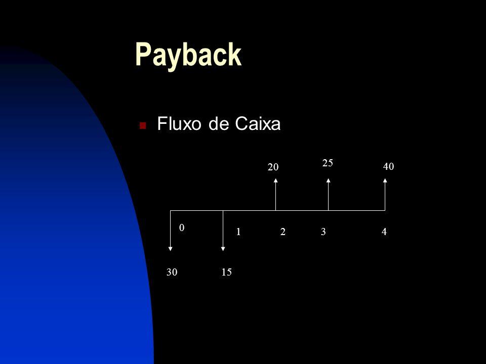 Payback Fluxo de Caixa 3015 20 25 40 0 1234