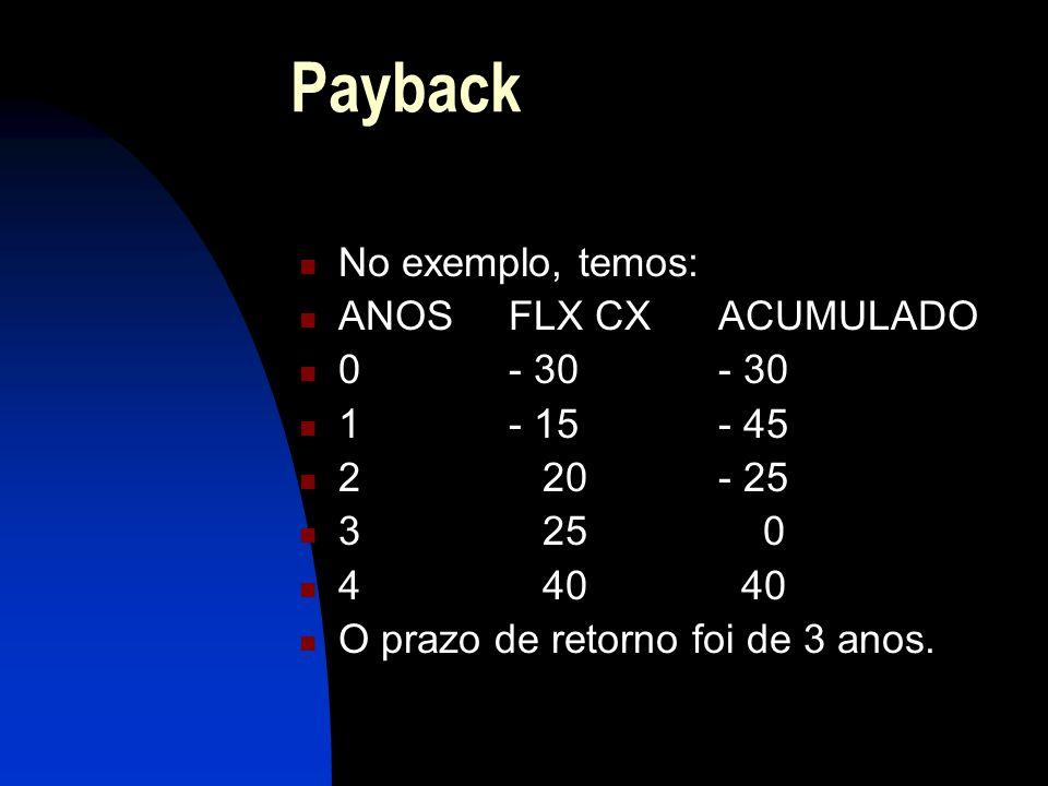 Payback No exemplo, temos: ANOSFLX CXACUMULADO 0- 30- 30 1- 15- 45 2 20- 25 3 25 0 4 40 40 O prazo de retorno foi de 3 anos.