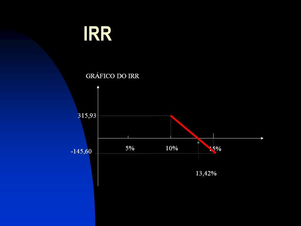IRR 315,93 -145,60 5% GRÁFICO DO IRR 10% 15% 13,42%