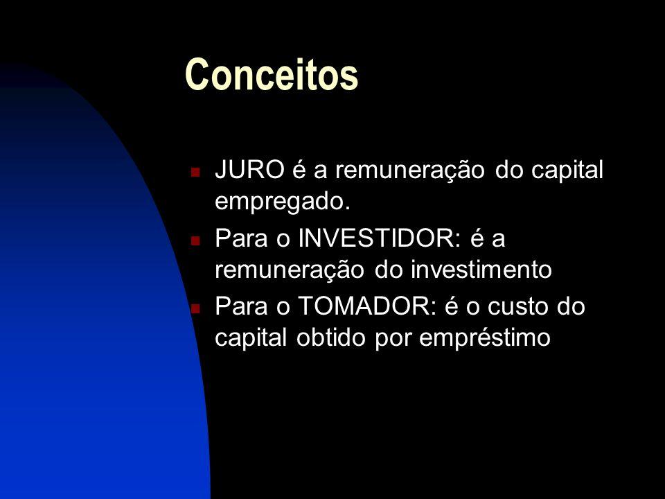 Conceitos TAXA DE JUROS: é o índice que determina a remuneração de um capital num determinado período de tempo (dias, meses, anos, etc.) Esse período é representado pela letra n ou t.