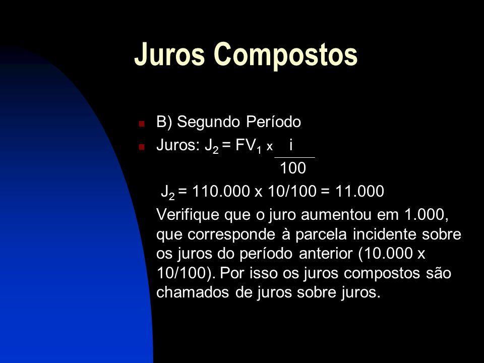 Juros Compostos B) Segundo Período Juros: J 2 = FV 1 x i 100 J 2 = 110.000 x 10/100 = 11.000 Verifique que o juro aumentou em 1.000, que corresponde à parcela incidente sobre os juros do período anterior (10.000 x 10/100).