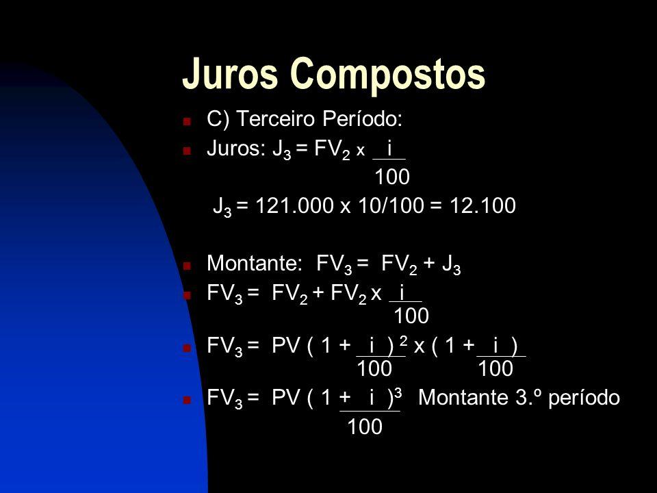 Juros Compostos C) Terceiro Período: Juros: J 3 = FV 2 x i 100 J 3 = 121.000 x 10/100 = 12.100 Montante: FV 3 = FV 2 + J 3 FV 3 = FV 2 + FV 2 x i 100 FV 3 = PV ( 1 + i ) 2 x ( 1 + i ) 100 100 FV 3 = PV ( 1 + i ) 3 Montante 3.º período 100