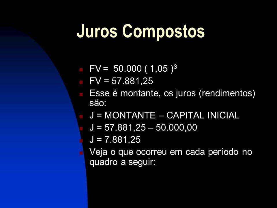 Juros Compostos FV = 50.000 ( 1,05 ) 3 FV = 57.881,25 Esse é montante, os juros (rendimentos) são: J = MONTANTE – CAPITAL INICIAL J = 57.881,25 – 50.000,00 J = 7.881,25 Veja o que ocorreu em cada período no quadro a seguir:
