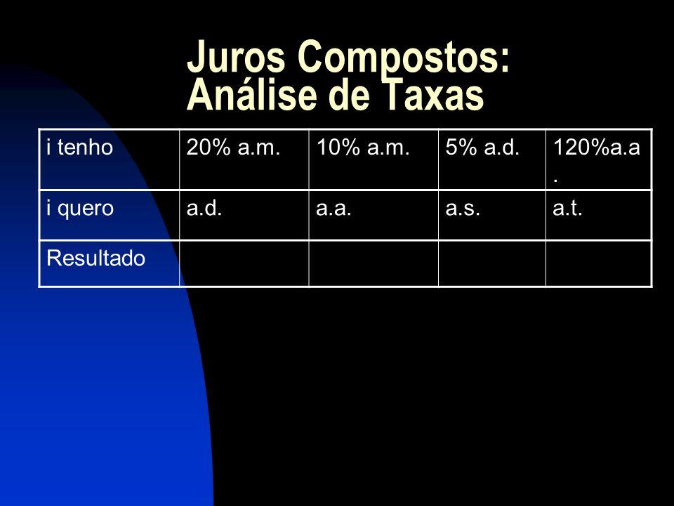 Juros Compostos: Análise de Taxas i tenho20% a.m.10% a.m.5% a.d.120%a.a.