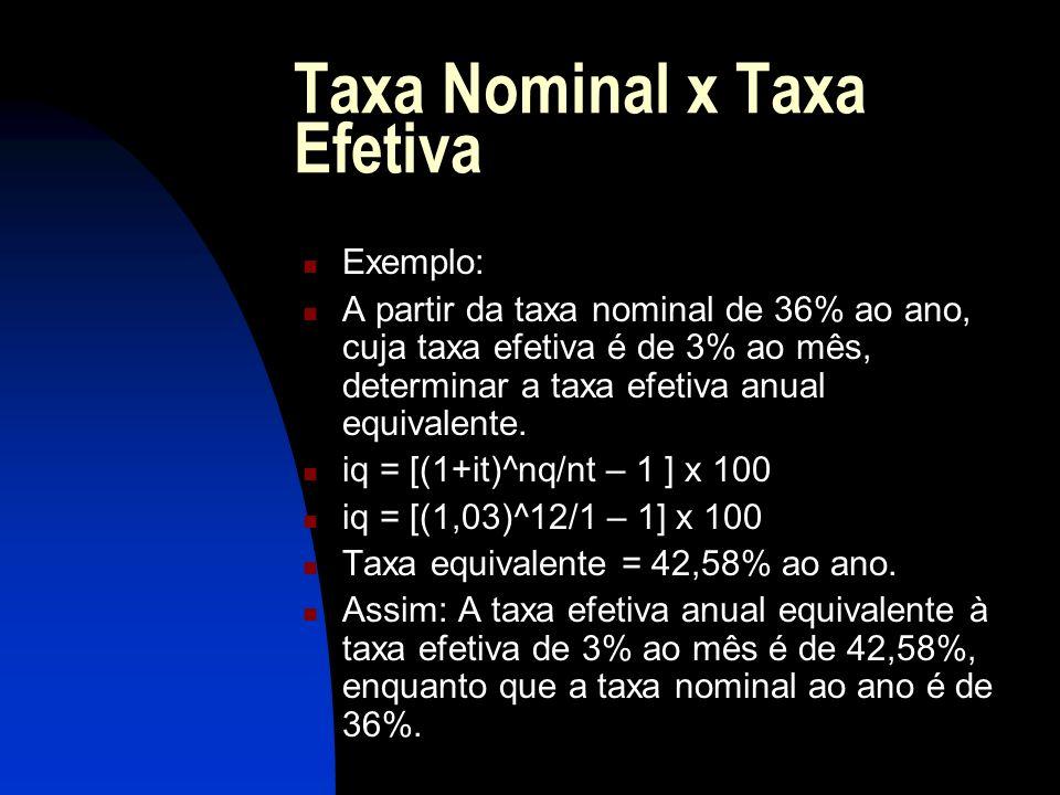 Taxa Nominal x Taxa Efetiva Exemplo: A partir da taxa nominal de 36% ao ano, cuja taxa efetiva é de 3% ao mês, determinar a taxa efetiva anual equivalente.