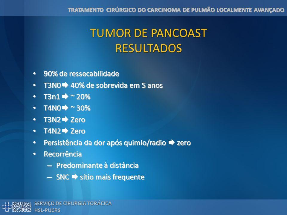 TRATAMENTO CIRÚRGICO DO CARCINOMA DE PULMÃO LOCALMENTE AVANÇADO SERVIÇO DE CIRURGIA TORÁCICA HSL-PUCRS TUMOR DE PANCOAST RESULTADOS 90% de ressecabili