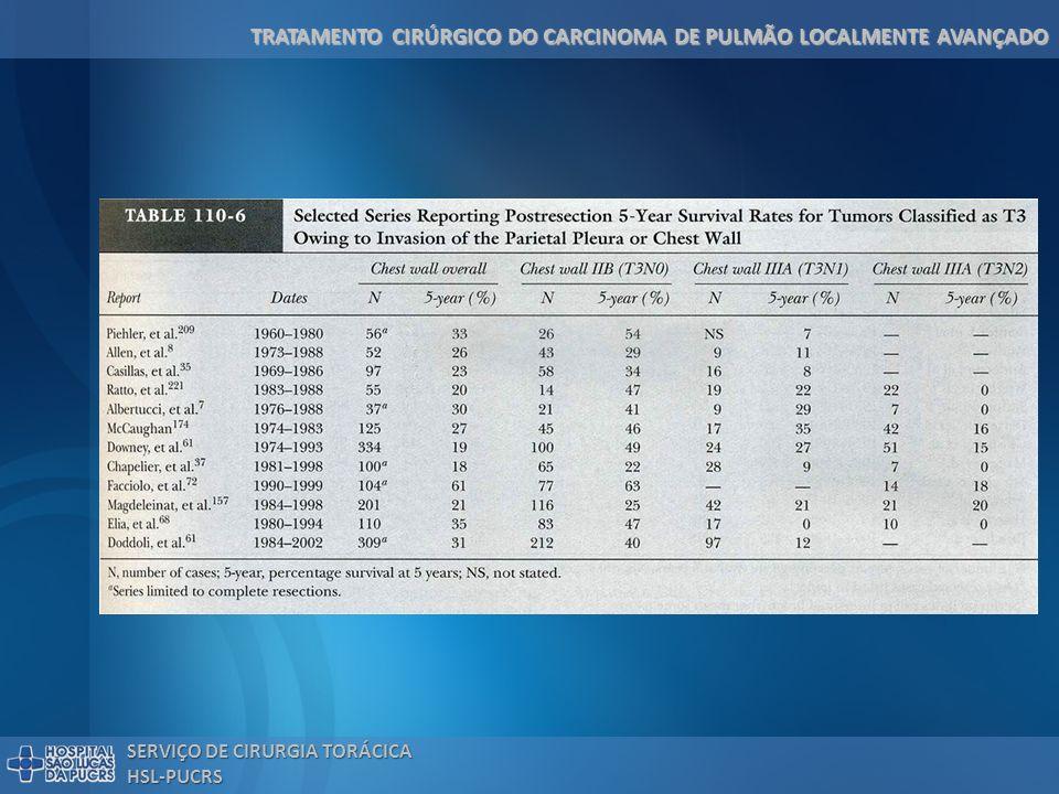 TRATAMENTO CIRÚRGICO DO CARCINOMA DE PULMÃO LOCALMENTE AVANÇADO SERVIÇO DE CIRURGIA TORÁCICA HSL-PUCRS Tratamento Cirúrgico do IIIA (N 2 ) Fatores Prognósticos a) Grande impacto: – Ressecção completa* – Decréscimo de estágio no mediastino (downstaging) – T baixo: T 1 41%, T 2 22%, T 2 12% b) Menor impacto: – Número de estações nodais – Histologia – Metástase intranodal x extracapsular – Resposta clínica *Ressecção incompleta - 5% em 5 anos