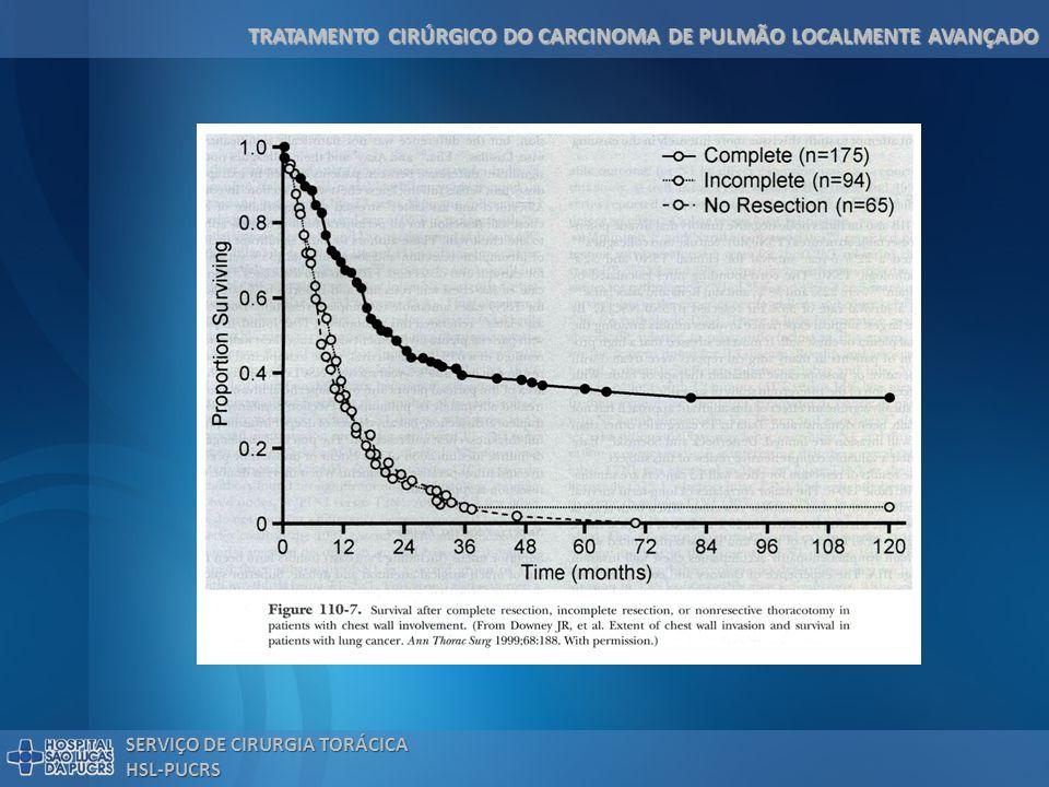 TRATAMENTO CIRÚRGICO DO CARCINOMA DE PULMÃO LOCALMENTE AVANÇADO SERVIÇO DE CIRURGIA TORÁCICA HSL-PUCRS Tratamento Cirúrgico do IIIA (N2) N2 favorável: N2 favorável: – Histologia epidermóide – 1 estação nodal comprometida – Sem comprometimento extracapsular – Gânglio paratraqueal baixo comprometido – T baixo (T1 > T2 > T3) – Sobrevida em 5 anos: 20-40% – Ressecção completa: 80% – 10% do total de casos pertencem ao grupo N2 favorável