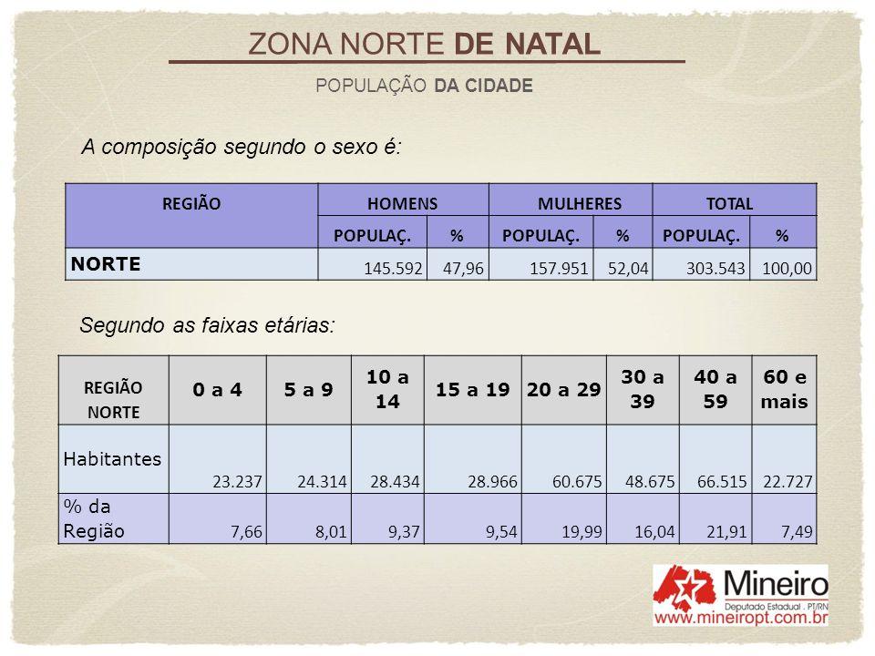 ZONA NORTE DE NATAL POPULAÇÃO DA CIDADE REGIÃO HOMENS MULHERES TOTAL POPULAÇ.% % % NORTE 145.59247,96157.95152,04303.543100,00 A composição segundo o